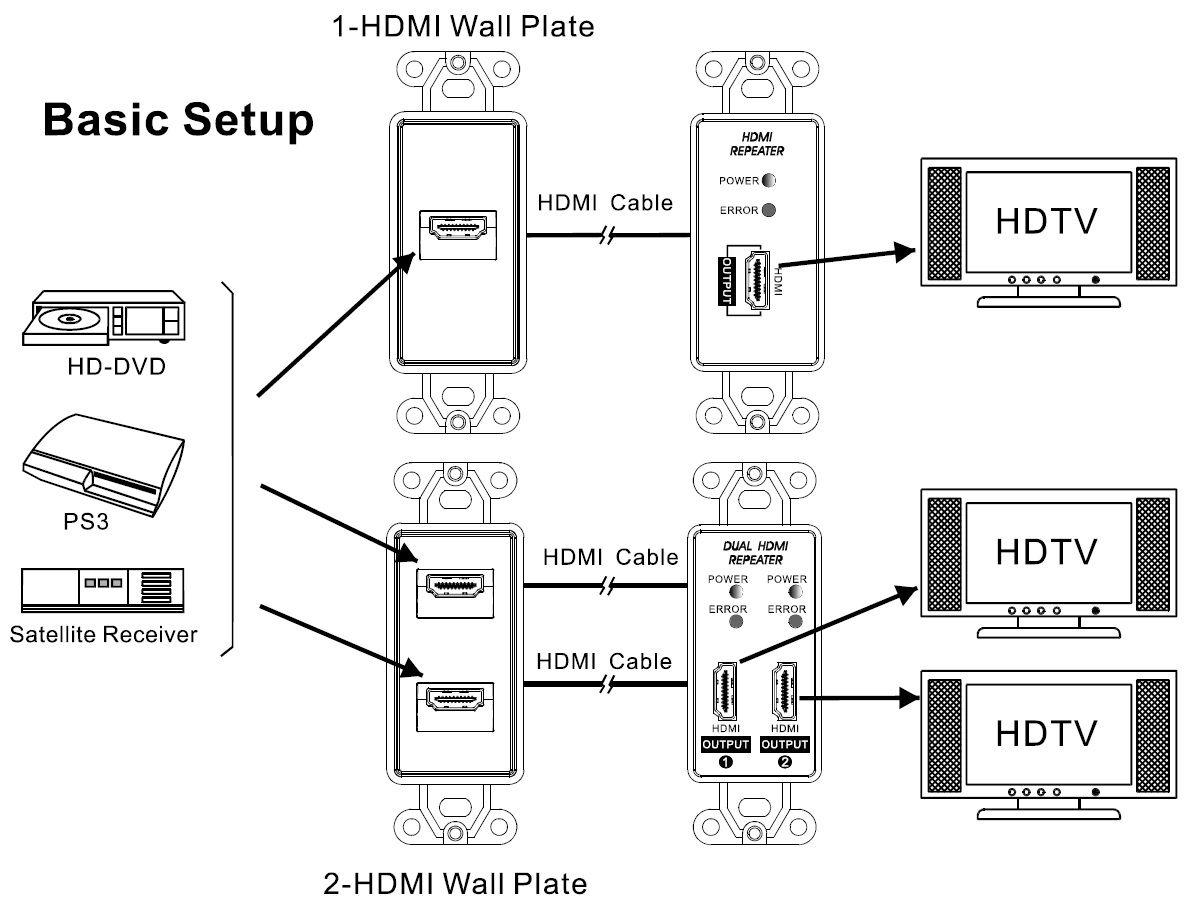 Single Hdmi Repeater Wall Plate Dual A Ir Circuit