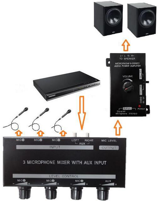 A-1348 : Passive 3 Microphone Mixer with AUX input (application)