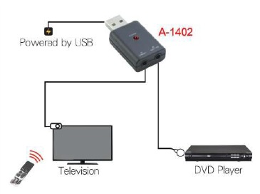 A-1403 : USB Powered IR Repeater Kit (Application)